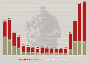 "Chart showing the growth of militant ""patriot,"" anti-government groups in the U.S."
