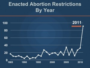 Chart: Guttmacher Institute