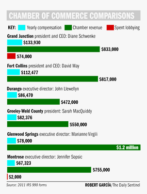 Chart from the Daily Sentinel showing GJ Chamber President Diane Schwenke's compensation far outstrips the compensation earned by other comparable chamber presidents around the region