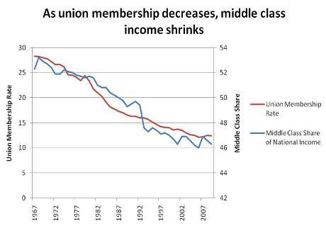 I places where lots of workers belong to labor unions thrive, the number of people in the middle class increases