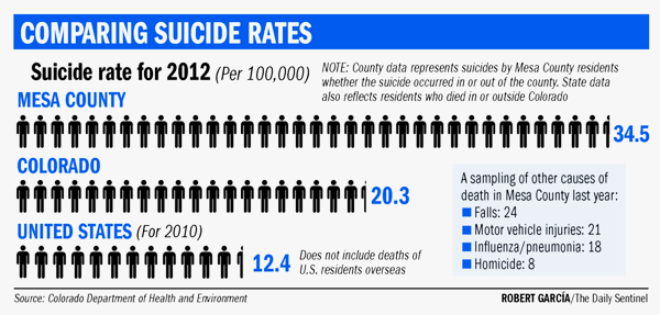 Mesa County's suicide rate is three times the national average, and some reports attribute this in part to the area's poor economy and low wages