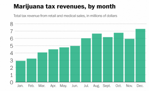 Colorado's state marijuana tax revenues by month for 2014