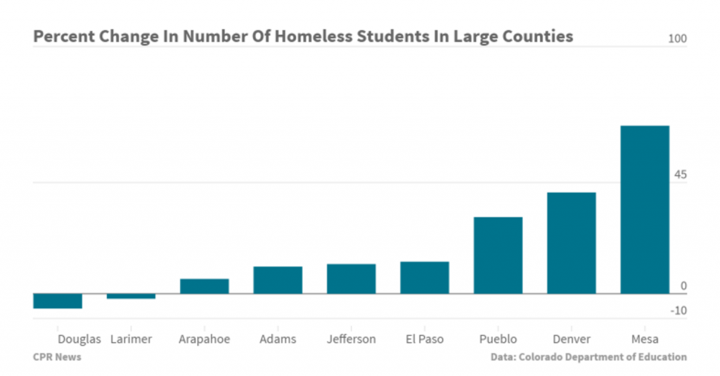 Chart of growth in child homelessness in large Colorado counties. Credit: Colorado Public Radio