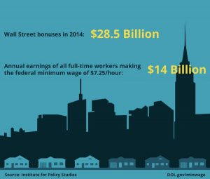 The U.S. Department of Labor says that in 2014, the Wall Street bonus pool was roughly twice as much as all minimum wage workers' pay